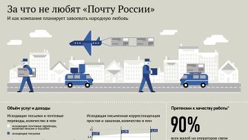 Пункты выдачи почта россии гознак отзывы сотрудников