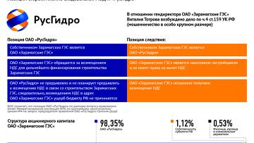 Дело о мошенничестве в отношении ОАО Зарамагские ГЭС