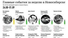Главные события за неделю по версии Яндекса в Новосибирске