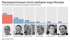 Предварительные итоги выборов мэра Москвы