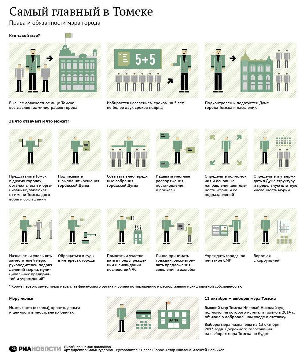 Права и обязанности мэра города Томска