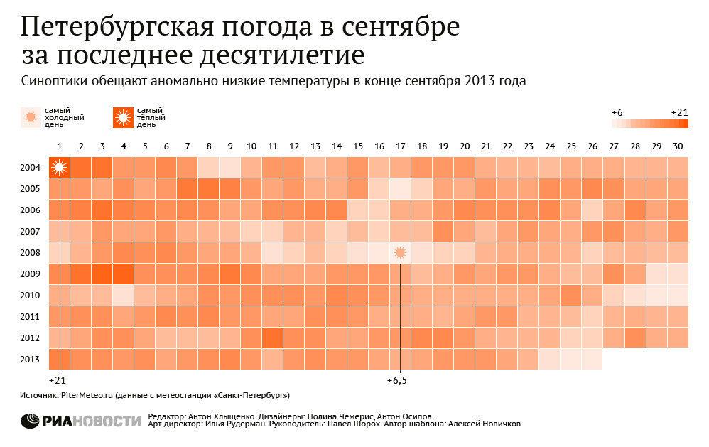 Петербургская погода в сентябре за последнее десятилетие
