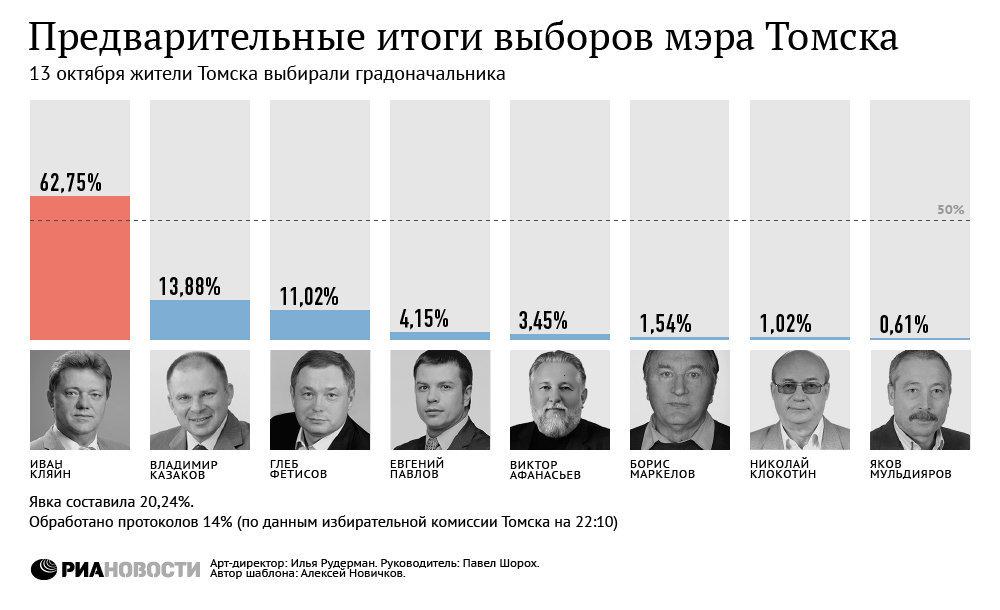 Предварительные итоги на выборах мэра Томска