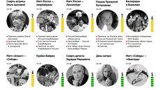 Главные события для новосибирцев по версии Яндекса 11-17 октября