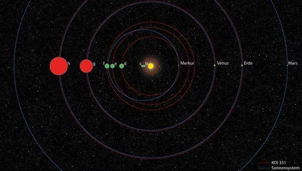 Сравнение Солнечной системы и планетной системы KOI-351