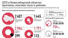 Аварии на дорогах Новосибирской области: десять месяцев в цифрах