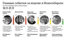 Главные события 15-21 ноября для новосибирцев по версии Яндекса