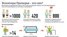 Волонтеры Приморья – кто они