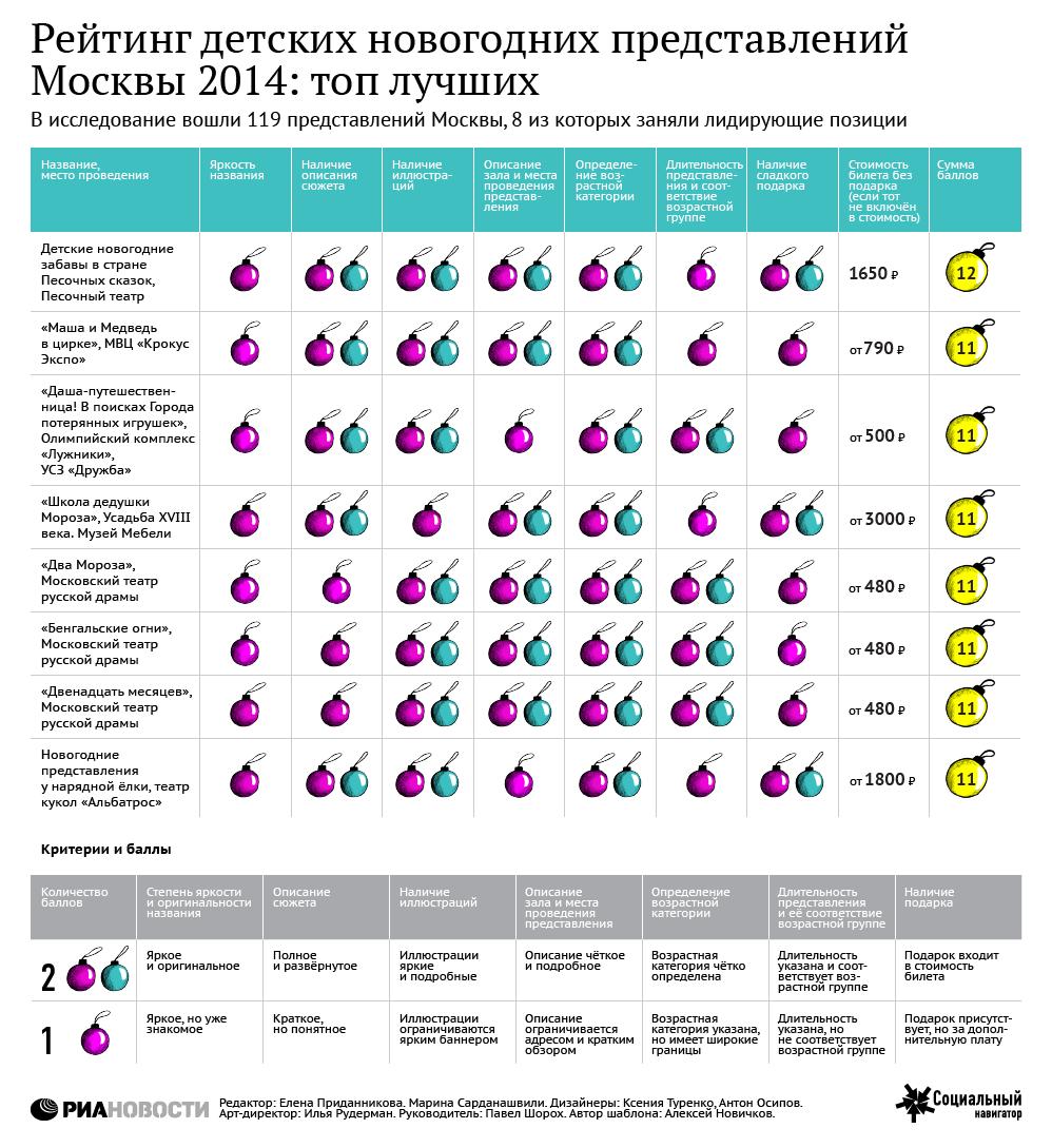 Рейтинг детских новогодних представлений Москвы 2014: топ лучших