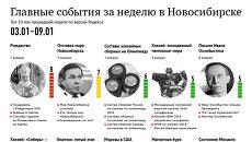 Главные события 3-9 января для новосибирцев по версии Яндекса