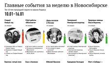 Главные события 10-16 января для новосибирцев по версии Яндекса