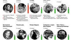 Главные события 17-23 января для новосибирцев по версии Яндекса