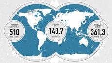 Лед  на Земле – виды и распространение