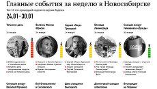 Главные события 24-30 января для новосибирцев по версии Яндекса