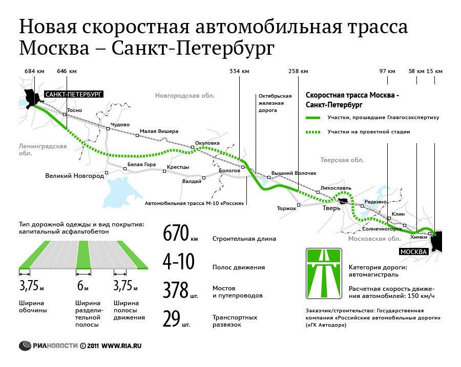 Проект скоростной автотрассы Москва-Петербург