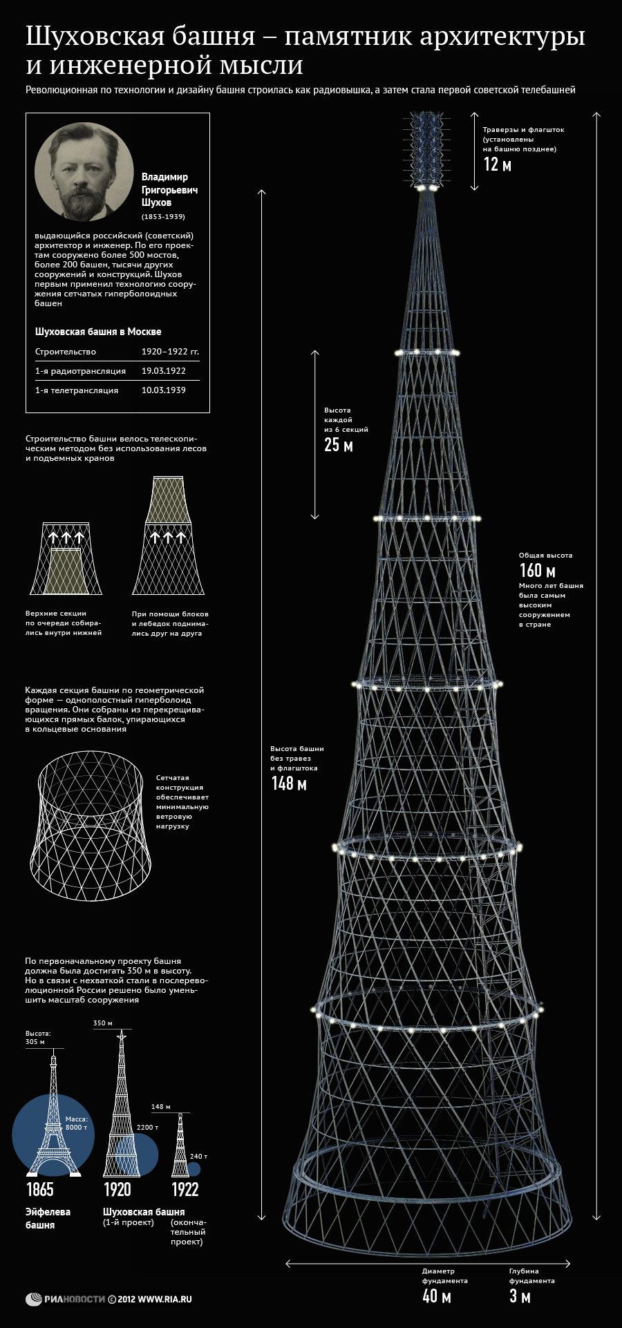 Шуховская башня – памятник архитектуры и инженерной мысли