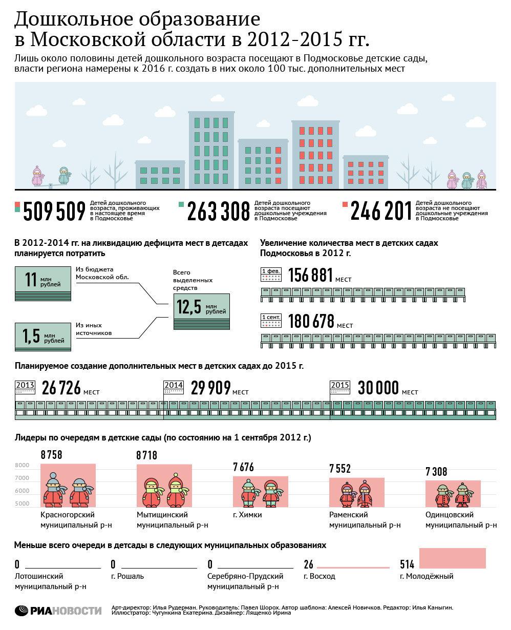 Дошкольное образование в Московской области в 2012-2015 гг. Инфографика