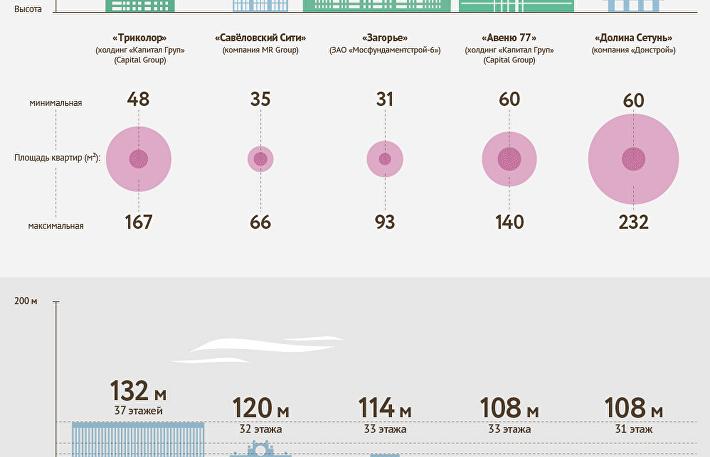 На безымянном этаже: 10 самых высоких новостроек Москвы